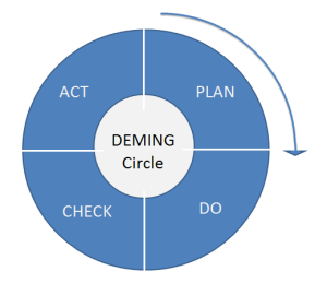 Deming_PDCA_cycle