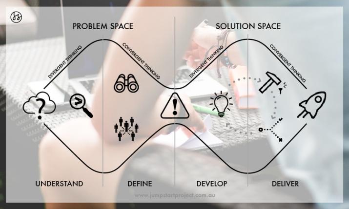 Double-Diamond-Design-Process-Education.jpeg